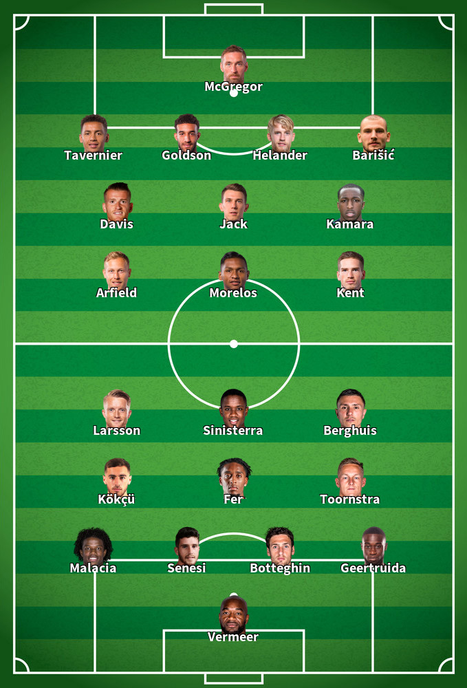 Feyenoord v Rangers Predicted Lineups 28-11-2019