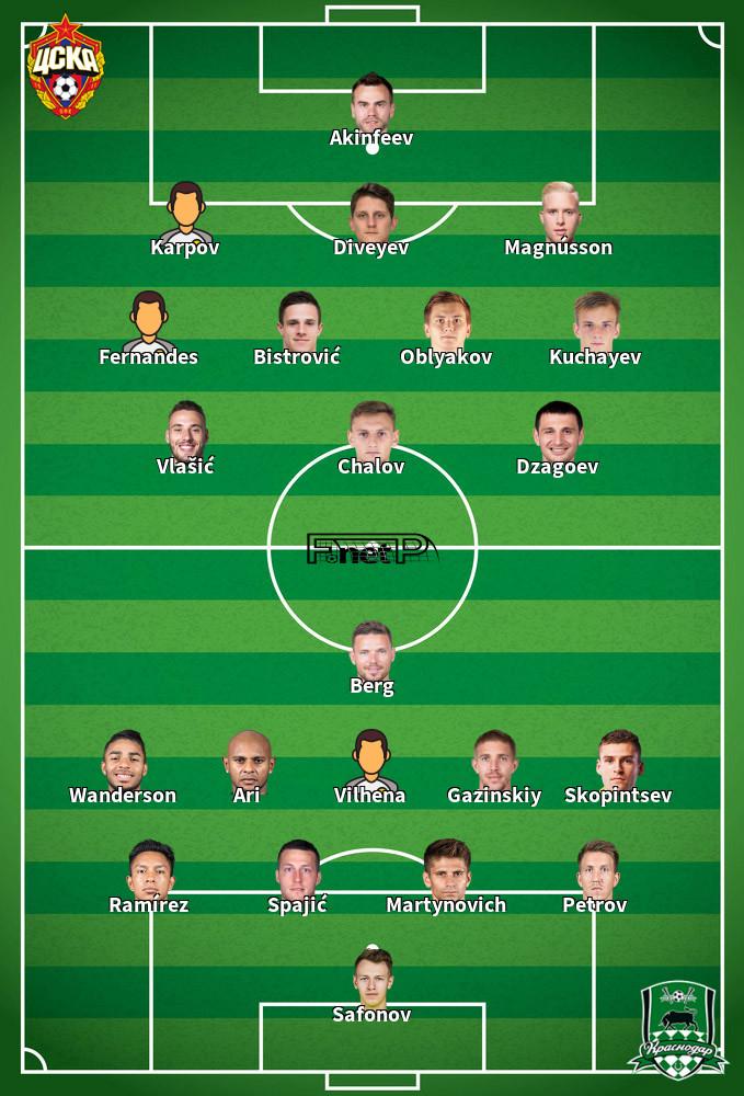 Krasnodar v CSKA Moskva Predicted Lineups 07-12-2019