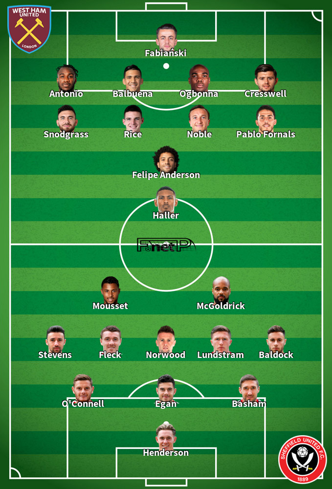 Sheffield United v West Ham Predicted Lineups 10-01-2020