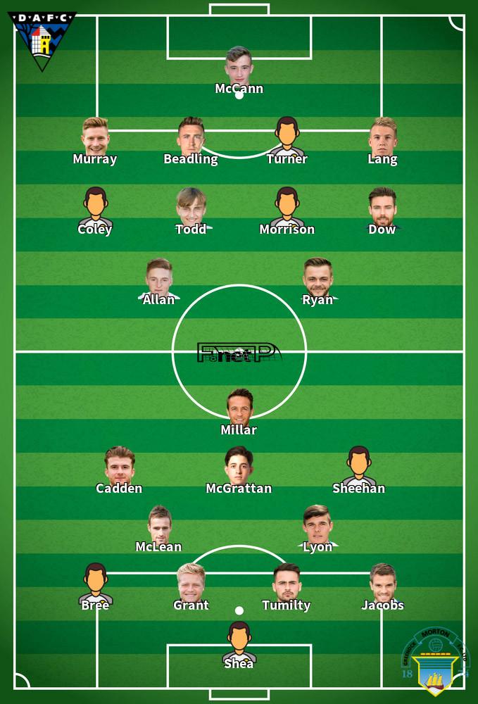 Greenock Morton v Dunfermline Athletic Predicted Lineups 11-01-2020