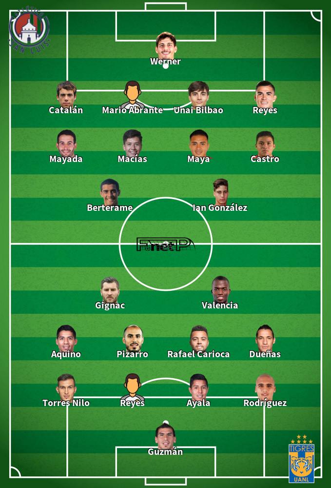 Tigres v Atlético San Luis Predicted Lineups 12-01-2020