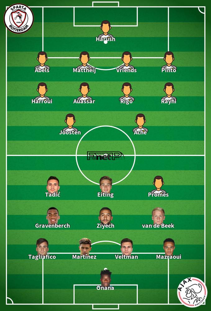 Ajax v Sparta Rotterdam Predicted Lineups 19-01-2020