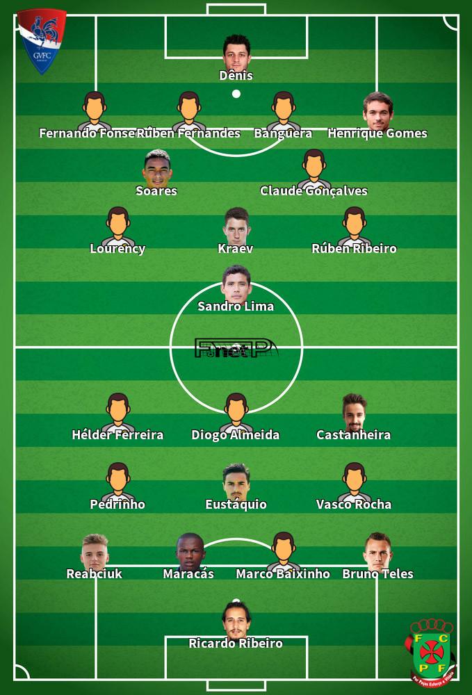 Paços de Ferreira v Gil Vicente Predicted Lineups 19-01-2020