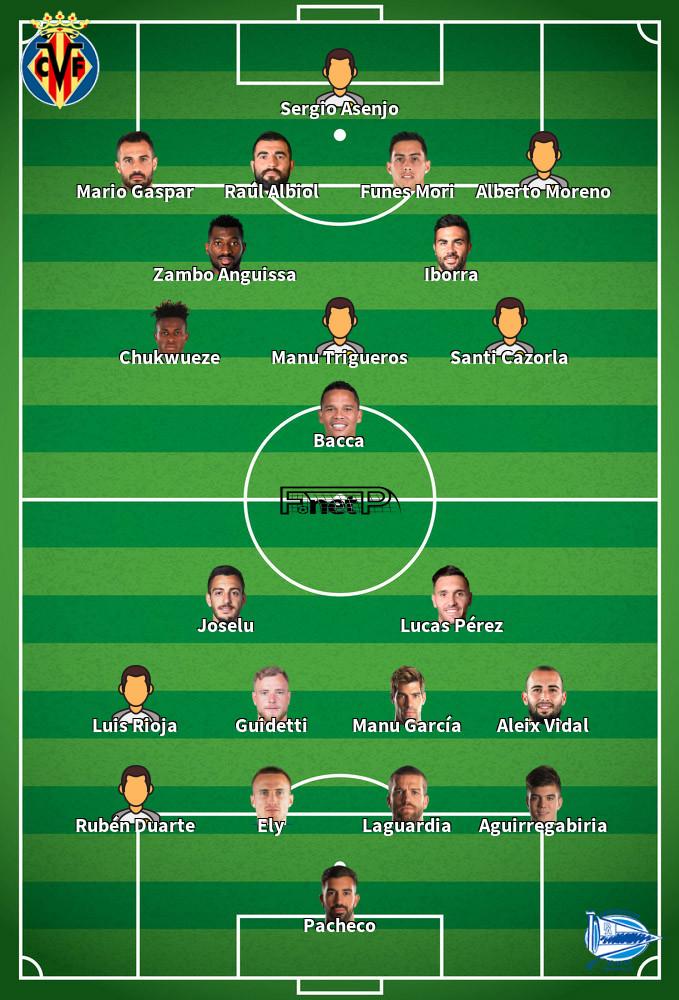 Alaves v Villarreal Predicted Lineups 25-01-2020