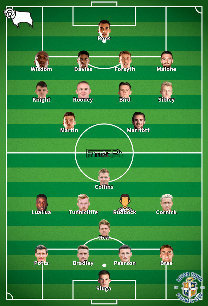 Luton Town v Derby County Predicted Lineups 28-01-2020