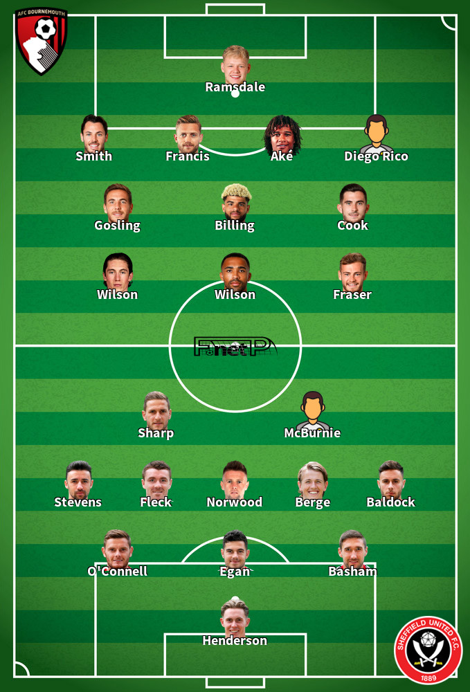 Sheffield United v Bournemouth Predicted Lineups 09-02-2020