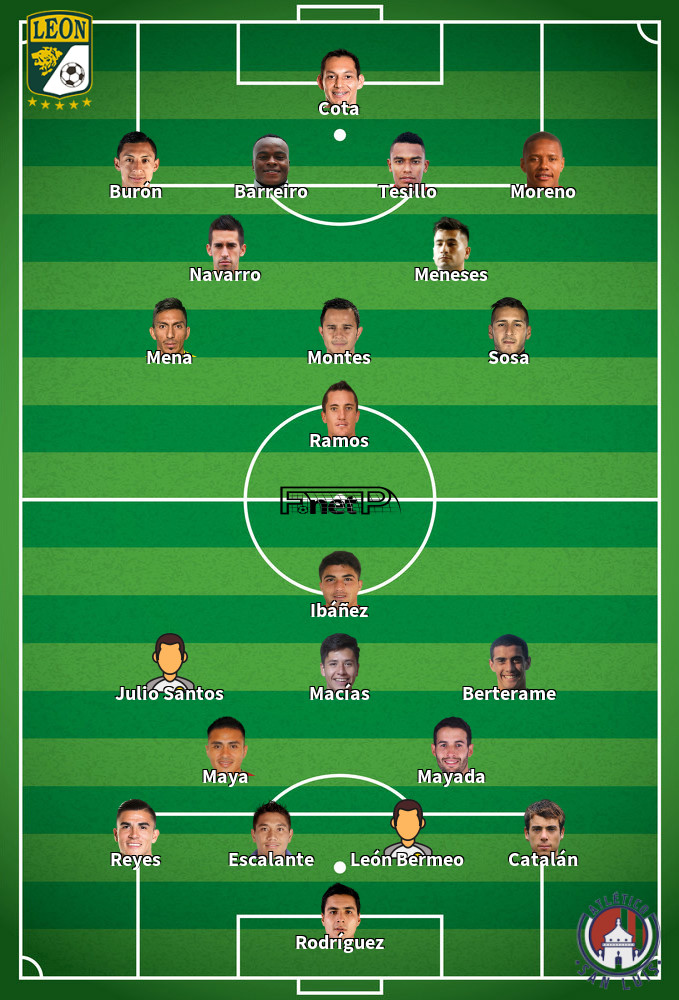 Atlético San Luis v León Predicted Lineups 15-02-2020