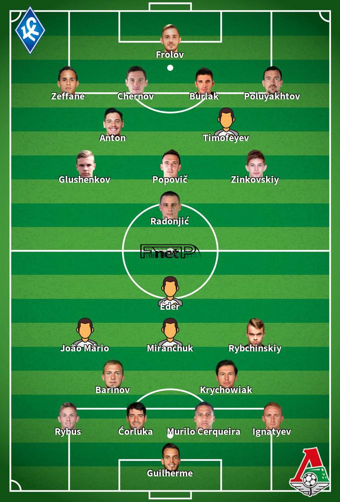 Lokomotiv Moscow v Krylia Sovetov Predicted Lineups 30-06-2020