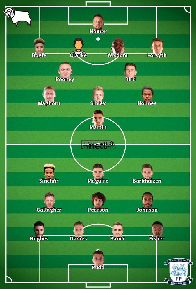 Preston North End v Derby County Predicted Lineups 01-07-2020