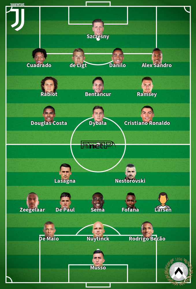 Udinese v Juventus Predicted Lineups 23-07-2020