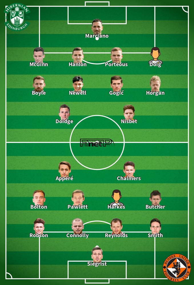 Dundee United v Hibernian Predicted Lineups 11-08-2020