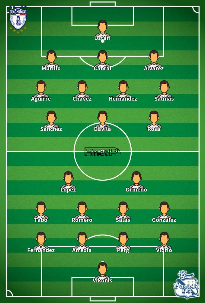 Puebla v Pachuca Predicted Lineups 15-08-2020