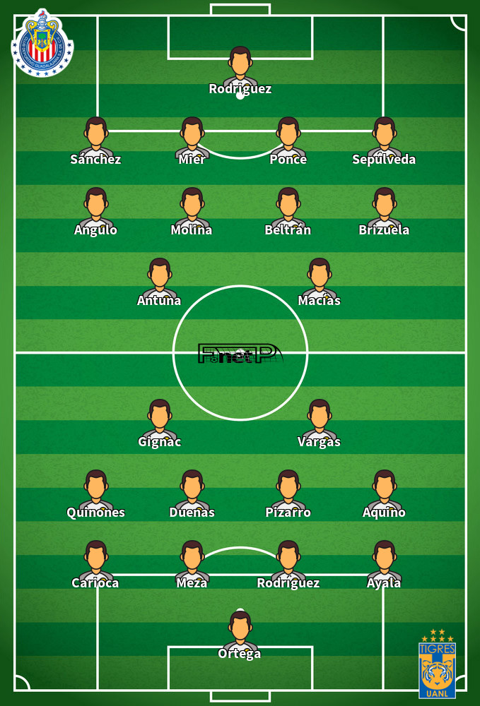 Tigres v CD Guadalajara Predicted Lineups 06-09-2020