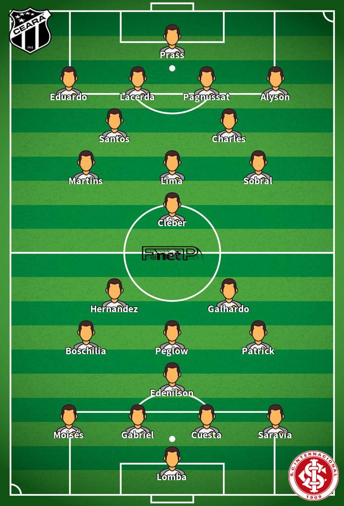 Internacional v Ceará Predicted Lineups 10-09-2020