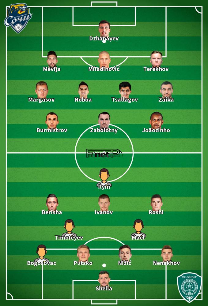 Terek Grozny v Sochi Predicted Lineups 12-09-2020