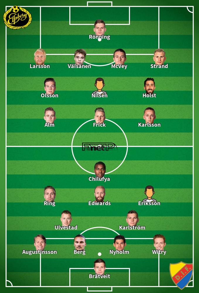 Djurgårdens IF v IF Elfsborg Predicted Lineups 12-09-2020
