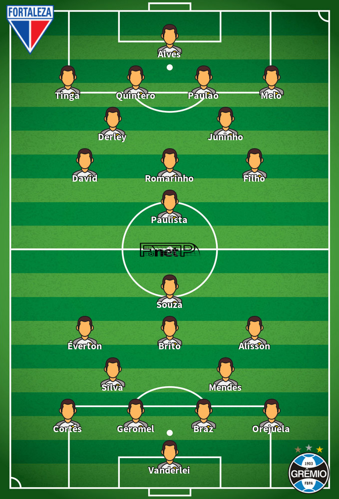 Grêmio v Fortaleza Predicted Lineups 13-09-2020