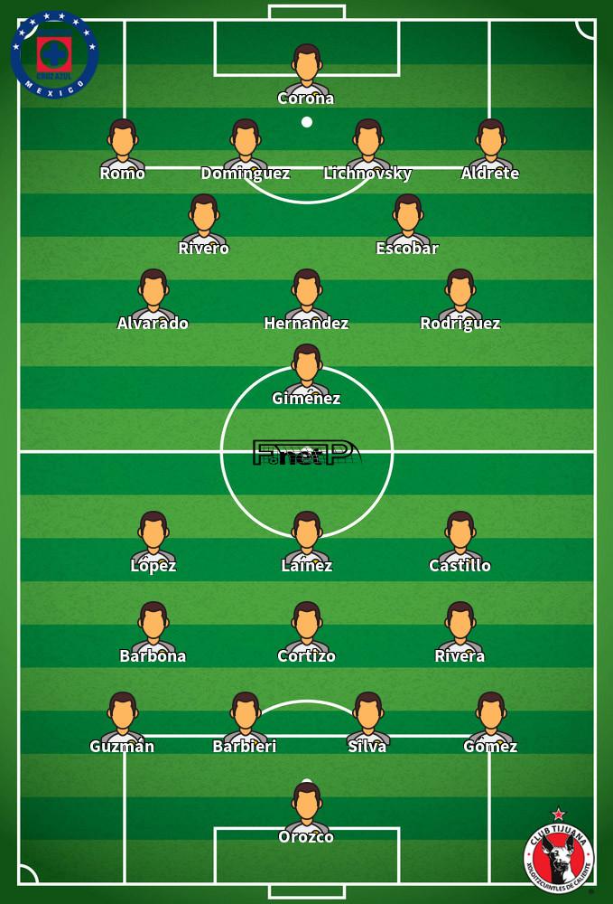 Club Tijuana v Cruz Azul Predicted Lineups 14-09-2020