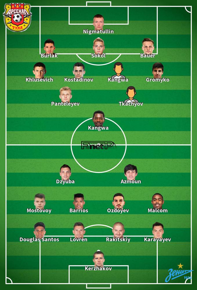 Zenit St Petersburg v Arsenal Tula Predicted Lineups 14-09-2020