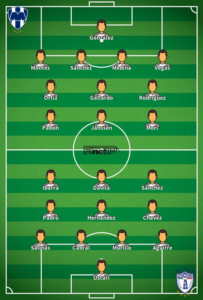 Pachuca v Monterrey Predicted Lineups 15-09-2020