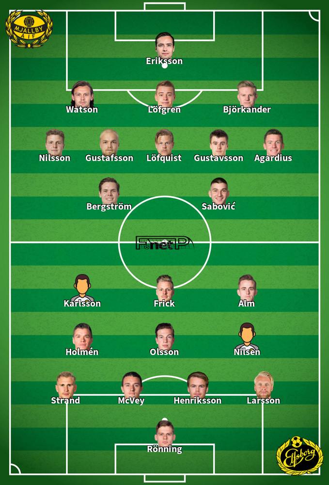 IF Elfsborg v Mjällby AIF Predicted Lineups 17-09-2020