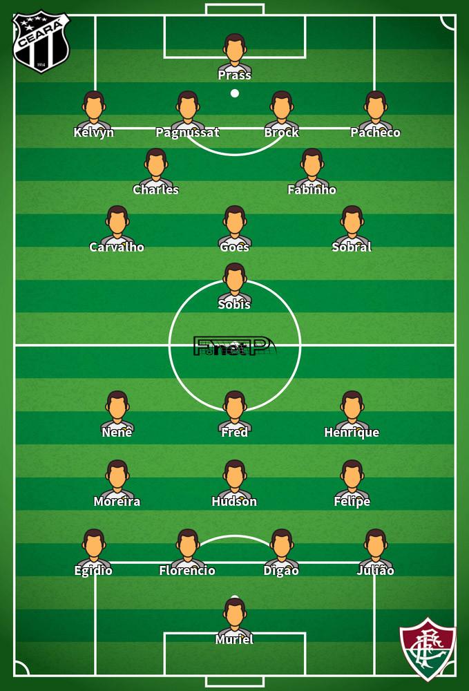 Fluminense v Ceará Predicted Lineups 17-10-2020
