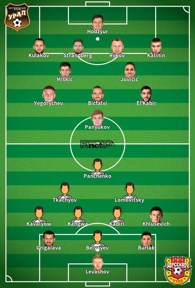 Arsenal Tula v Ural Predicted Lineups 18-10-2020