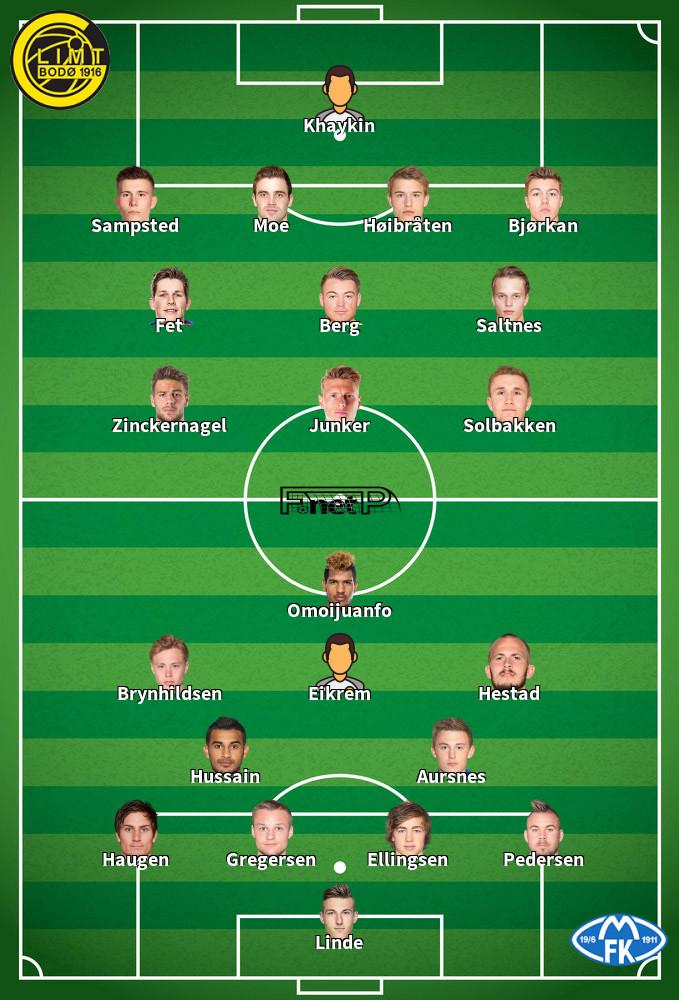 Molde FK v Bodo Glimt Predicted Lineups 17-10-2020