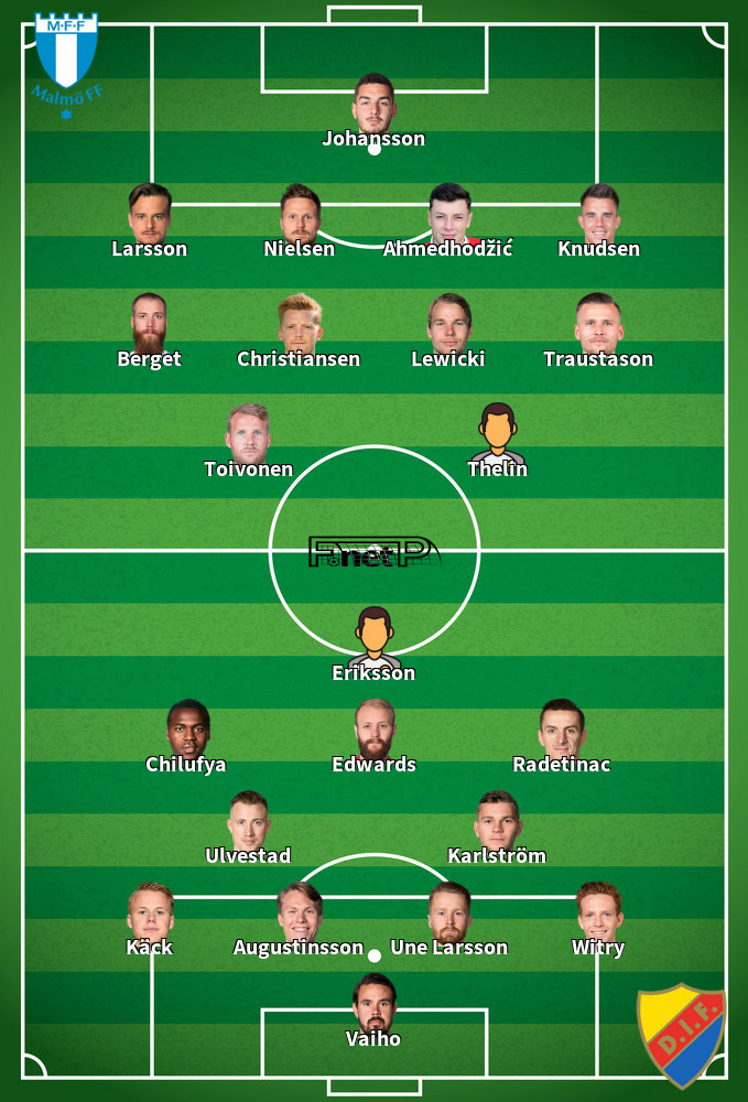 Djurgårdens IF v Malmö Predicted Lineups 19-10-2020