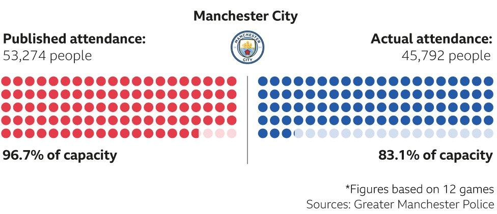 Man City Actual vs Reported