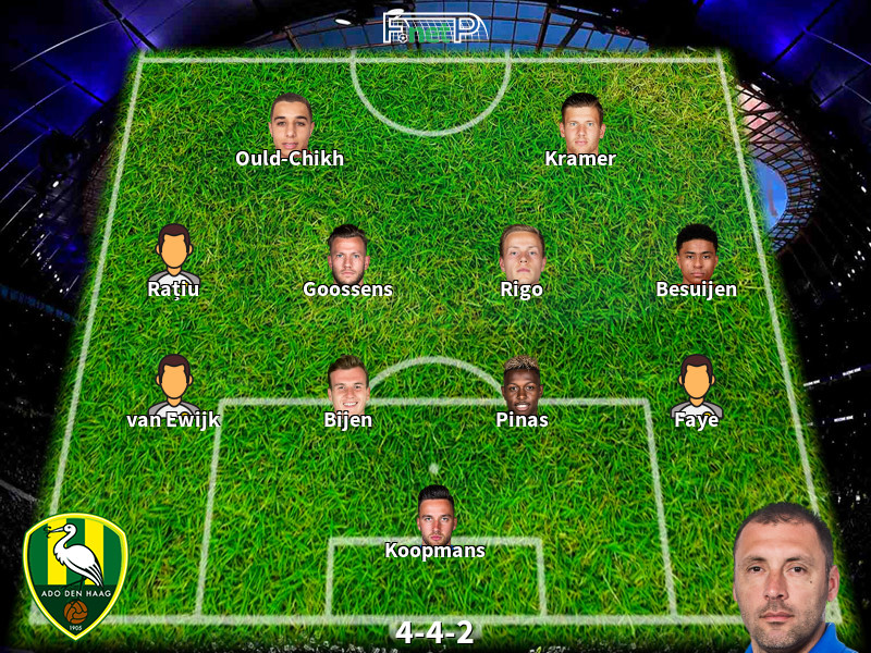 Predicted Lineups And Player News For Feyenoord Vs Den Haag 27 09 20 Eredivisie News